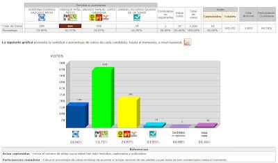 Así van los resultados de las Elecciones México 2012 - PREP