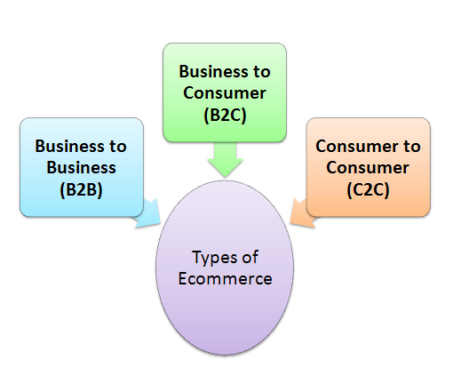 Business/ E-Commerce: Types of E-commerce: e-business13.blogspot.com/2014/09/types-of-e-commerce.html