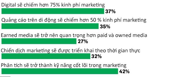 Làm digital marketing là làm gì