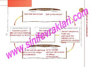 6.Sinif  Turkce Doku Yayinlari Ogrenci Calisma Kitabi Sayfa 126