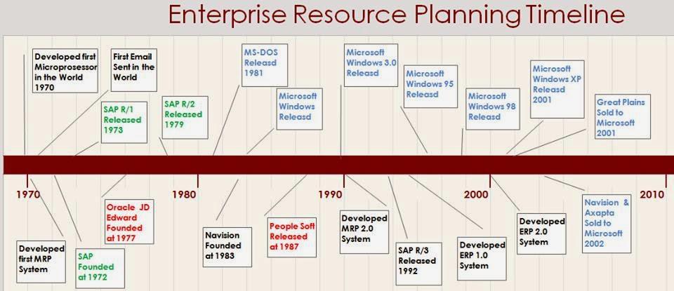 ERP Timeline