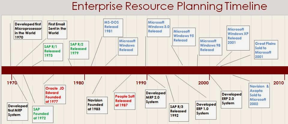 enterprise resource planning timeline microsoft dynamics ax community