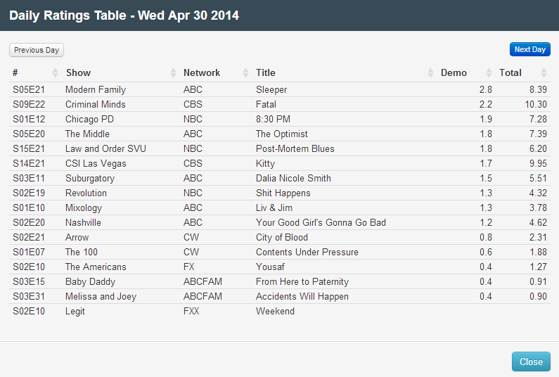Final Adjusted TV Ratings for Wednesday 30th April 2014