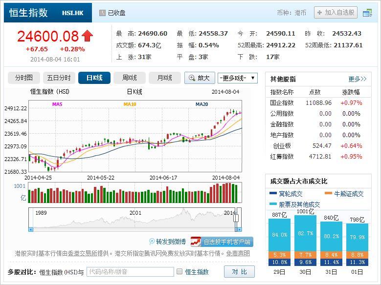 中国株コバンザメ投資 香港ハンセン指数20140804