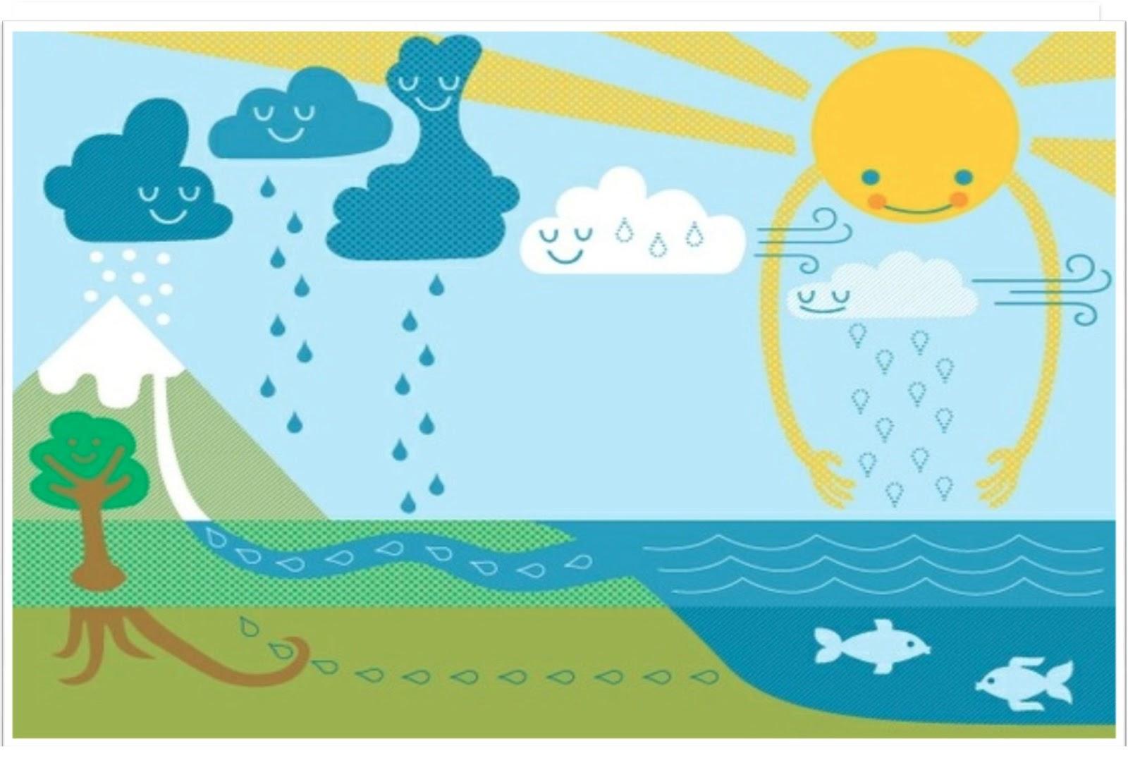 Trabajando con personitas el ciclo del agua for Inmobiliaria 10 soles