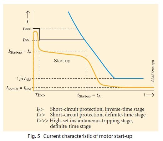 Protection of transformer motor generator line busbar for Motor circuit analysis training