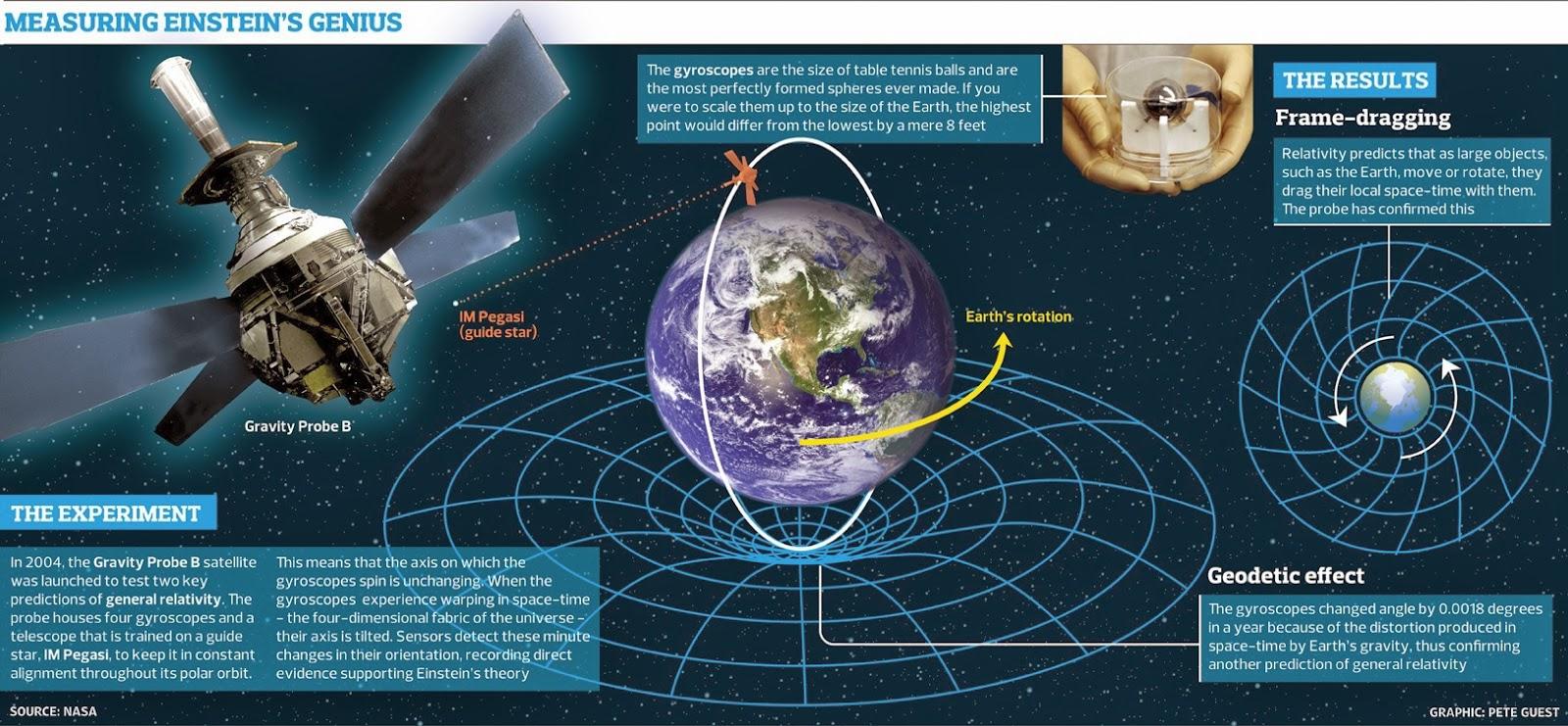 geroch general relativity from a to b pdf