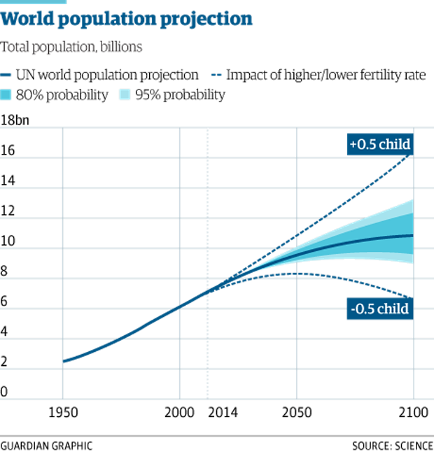 World population projected to hit 11.2 billion by 2100