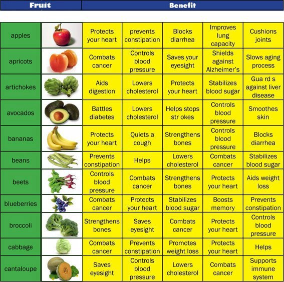 ALLAH's PHARMACY .... Benefits of fruits.