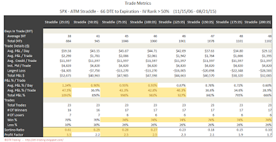 SPX Short Options Straddle Trade Metrics - 66 DTE - IV Rank > 50 - Risk:Reward 35% Exits