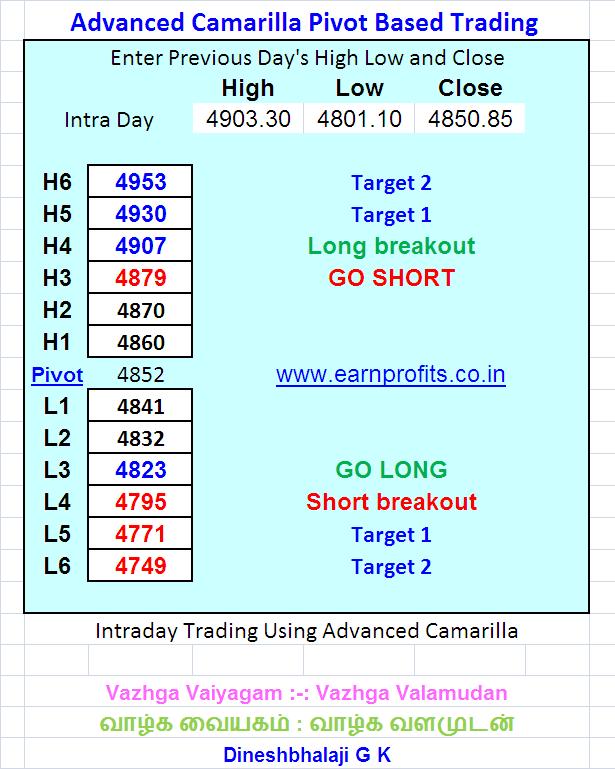 Camarilla trading strategy
