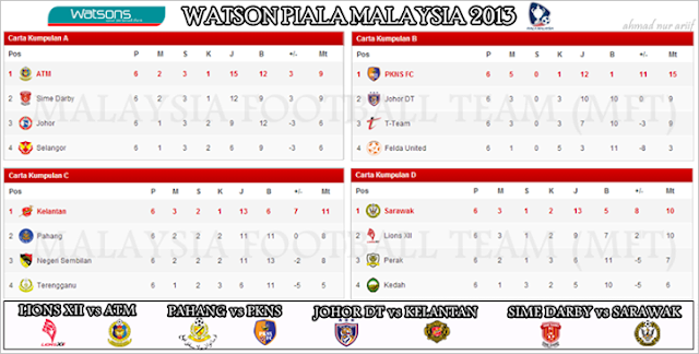 Keputusan Piala Malaysia 21 September 2013 - Kelantan vs Pahang