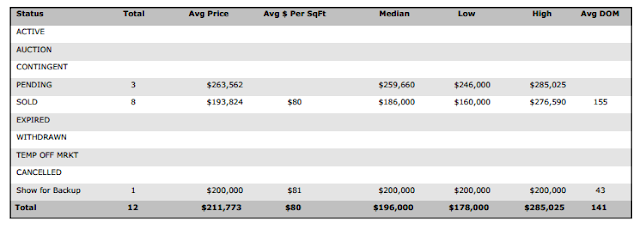 Summary of Genesis Creek Estates Real Estate Stats