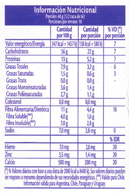 1 7 informaci n nutricional en etiquetas nutrici n y estilo de vida saludable eat this root - Informacion sobre la fibra vegetal ...