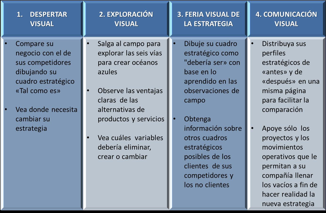 LA ESTRATEGIA DEL OCÉANO AZUL 3, (Resumen para entenderla ...