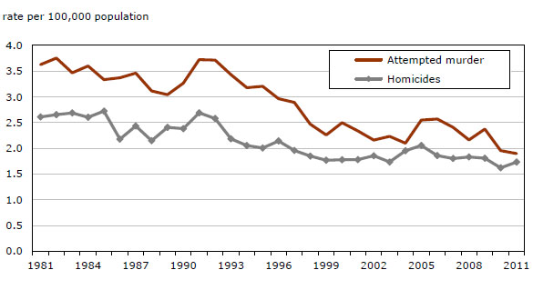 why the homicide rate in canada While murders are counted rather accurately, counts of nonfatal violence are  incomplete gaps and discrepancies occur because victimizations.