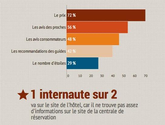 Infographie Hôtellerie Restauration Décision d'achat du consommateur en ligne