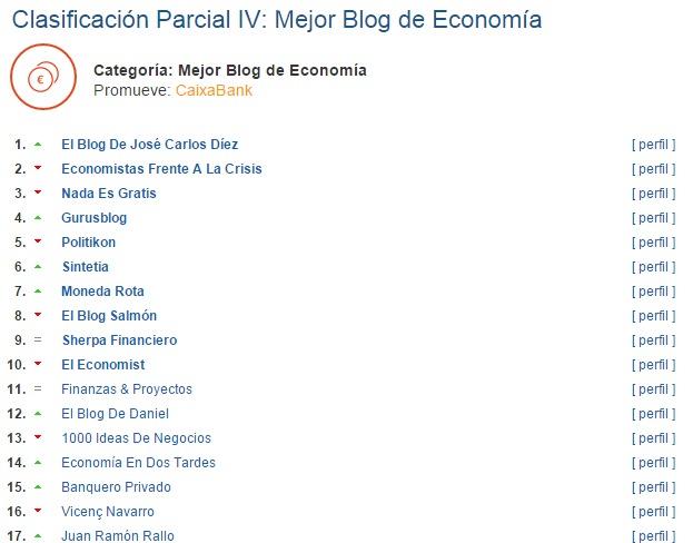 Blogs de Economía - Premios Bítacora