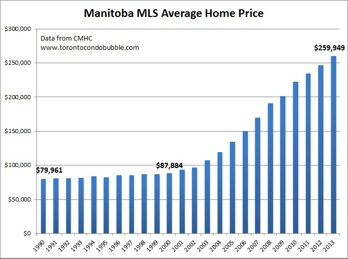 manitoba average home price graph