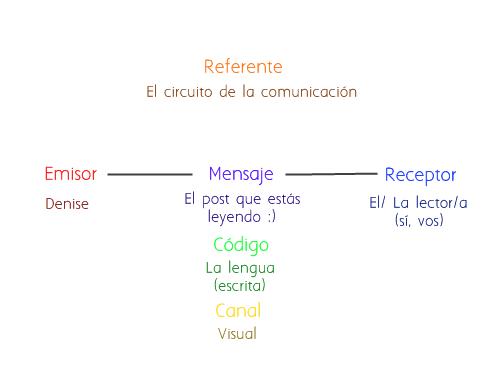 Circuito De La Comunicacion : De arte scribendi el circuito la comunicación