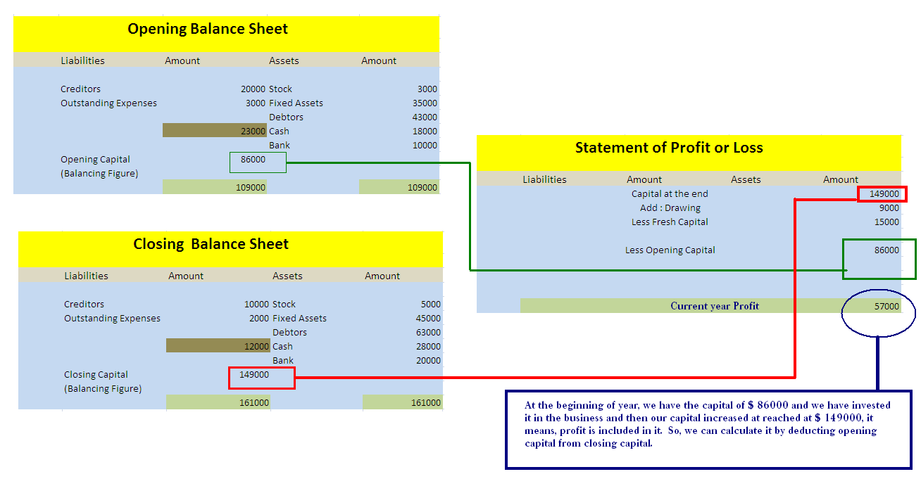profit and loss and balance sheet koni polycode co
