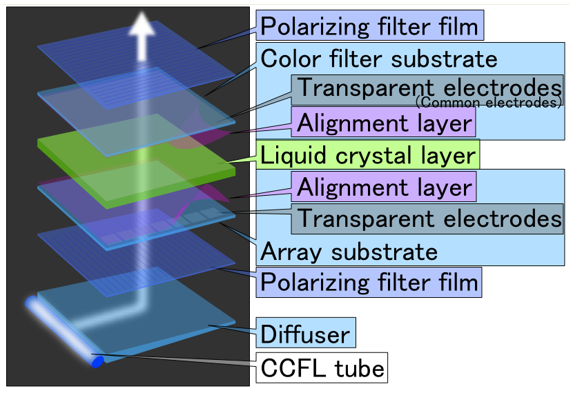 lcd display layers Gallery