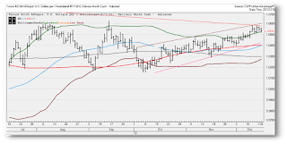 technical analysis for the australian dollar against the us dollar
