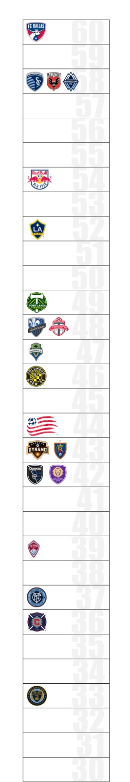 MLS Projected Pts