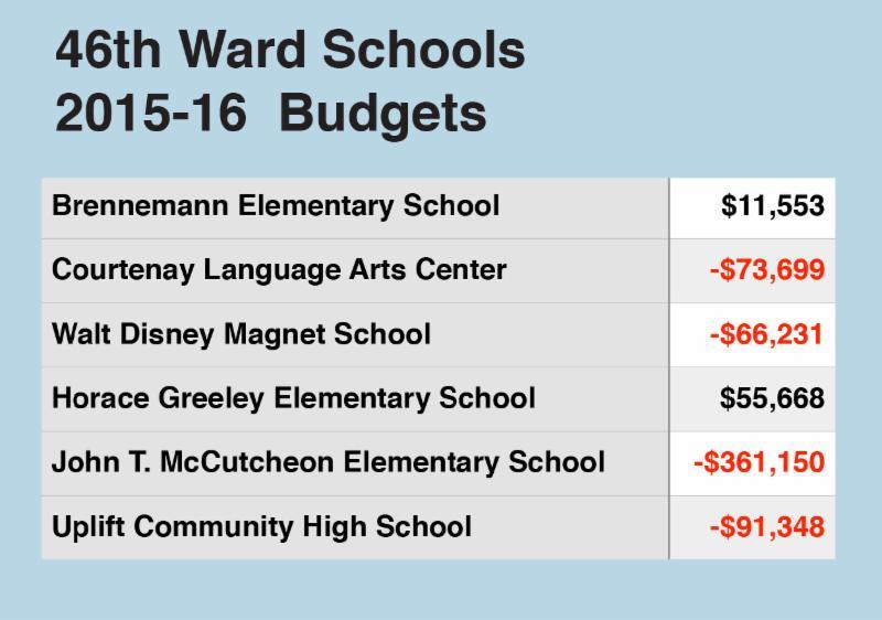 budget cuts in schools essay