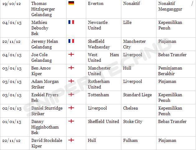 Bursa+Transfer+3 Bursa Transfer Pemain Liga Inggris Januari 2013