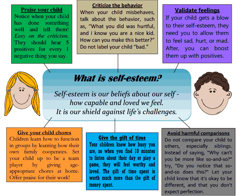 Is writing about low self esteem a good college essay?