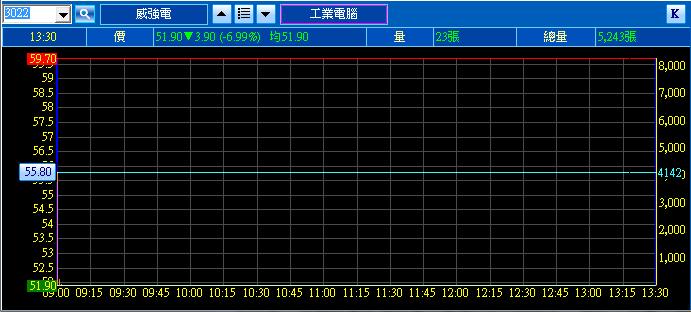 4月2日 威強電 第二天跌停