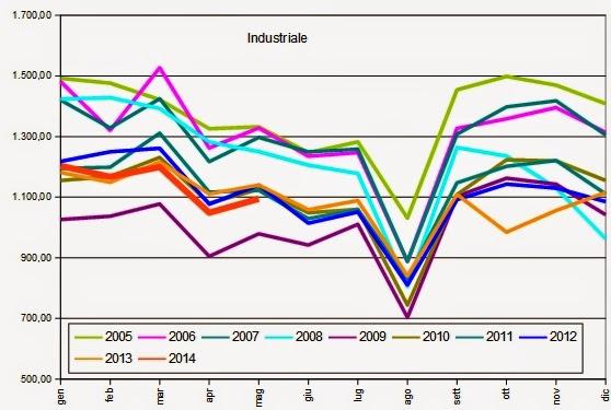 gas2014maggio 6 Verso la Bancarotta: Che Ci Frega di Putin, Sempre ai Minimi il Consumo di Gas Naturale a Maggio 2014