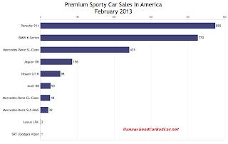 February 2013 U.S. premium sports car sales chart