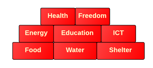 Abundance Pyramid - Kotler and Diamandis