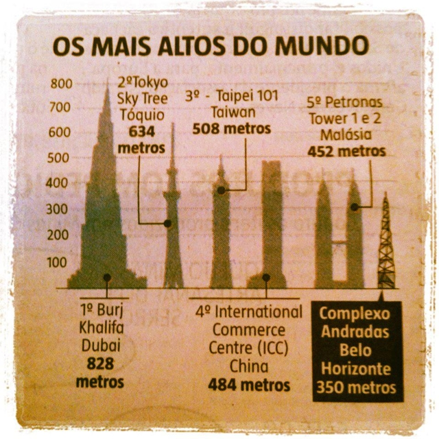 Diagram of tallest buildings in the world and new tallest building in Latin America