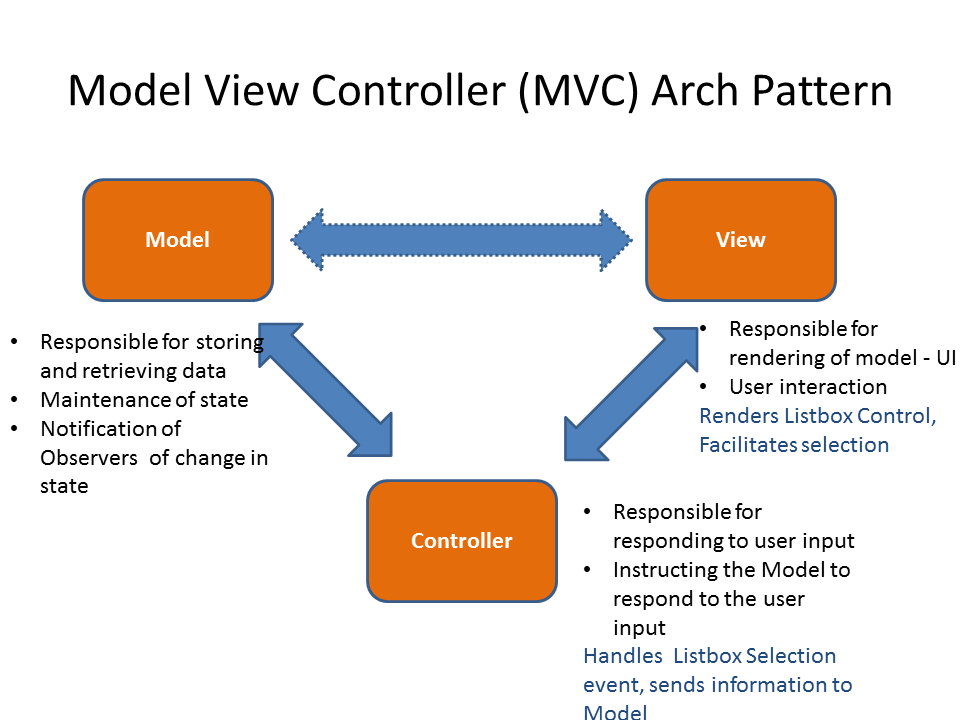 Effective project management march 2013 for Architecture mvc