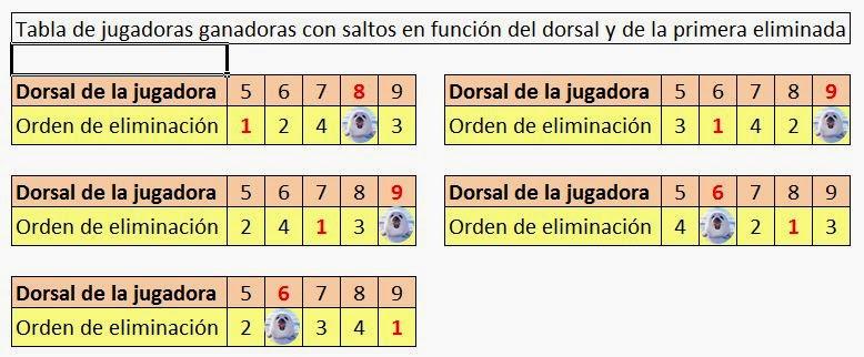 Tabla de jugadoras ganadoras con saltos en función del dorsal y de la primera eliminada