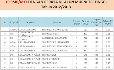 10 Sekolah SMP MTs dengan nilai UN murni tertinggi