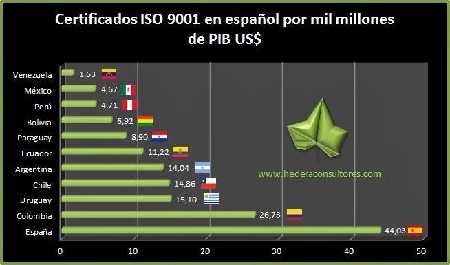 Certificado ISO 9001 según el PIB