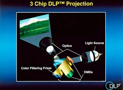 3 CHIP DLP TECHNOLOGY
