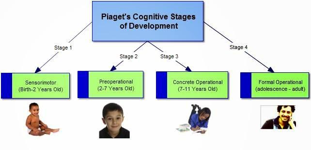 Ateos innatos teoria psicogenetica del ateismo for 4 stages of motor development