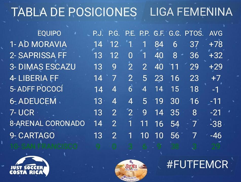 TABLA DE POSICIONES FÚTBOL FEMENINO