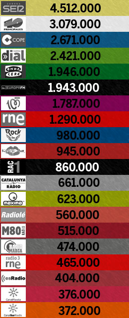 3er. EGM de 2015: las 20 emisoras más escuchadas