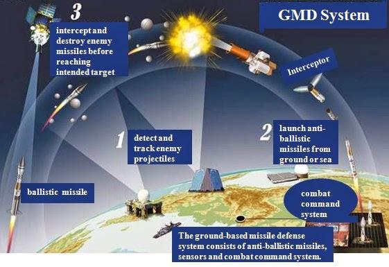 GMD system