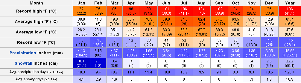 New York City Weather Annual Trend Monthly Average Range Of Temperature Precipitation And
