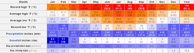 New York City Weather Annual Trend Monthly Average Range Of Temperature P