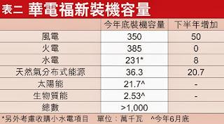 華電福新能源 816 2013年