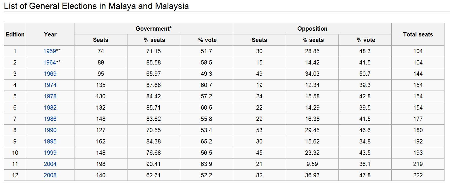 Malaysias Greatest Prime Minister Election Damn I Love Indonesia Kaos Anak Born For White 6 7 Tahun Imghttp 3bpblogspotcom L1kca7dr3lo Thl0lzamzai Aaaaaaaaedu Irix4pm8o0o S1600 Ge