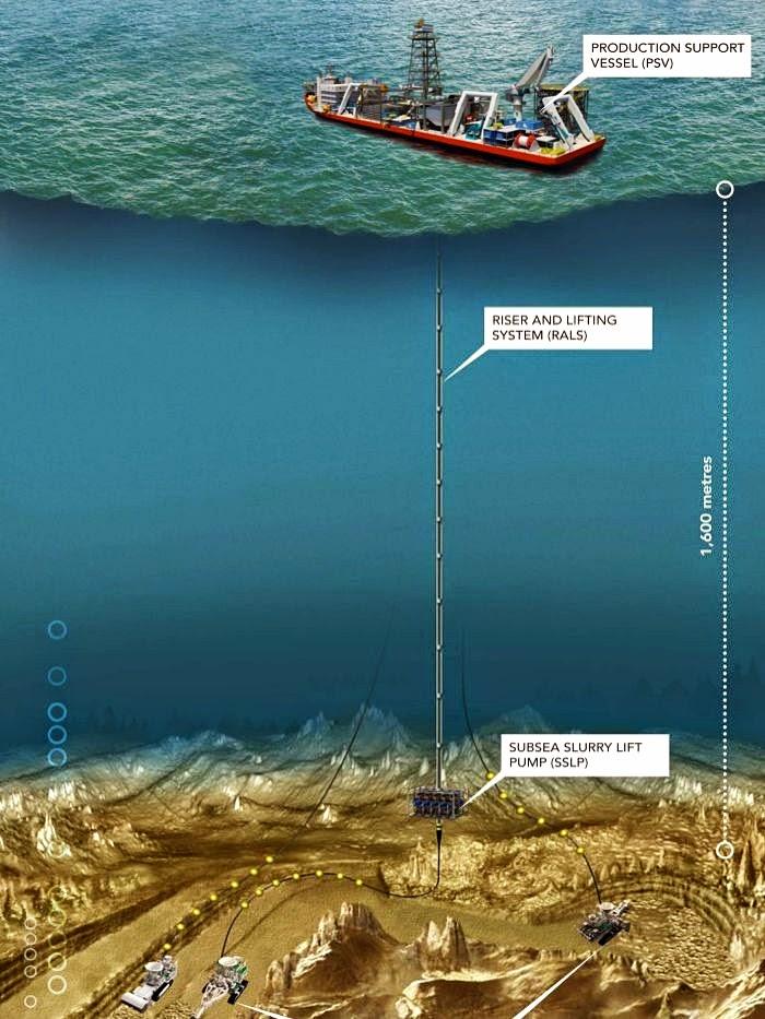 A ilustração mostra o processo de mineração do leito marinho pela empresa Nautilus Minerals. Imagem cortesia.